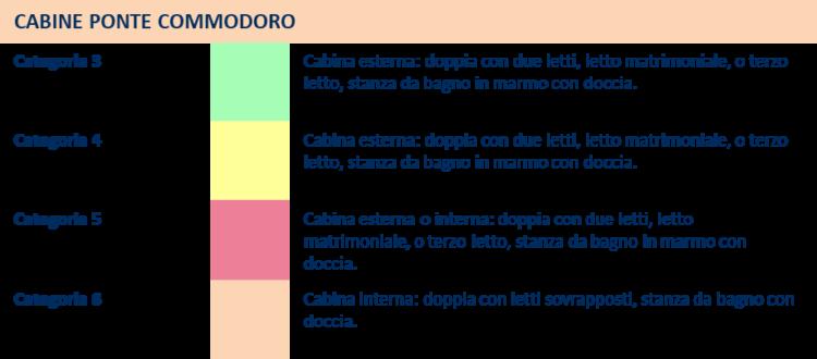 Cabine Ponte Commodoro